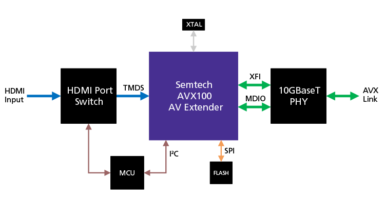 AVX100-based-Transmitter-Copper-AVX-Link-750x393px