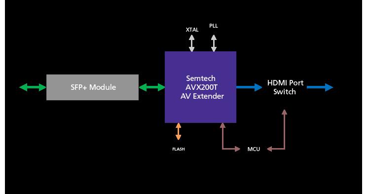 AVX200T-based-Receiver-Fiber-AVX-Link-750x393px