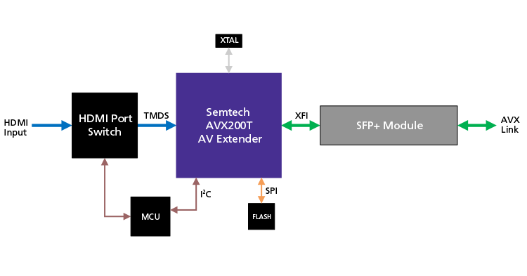 AVX200T-based-Transmitter-Fiber-AVX-Link-750x393px (1)