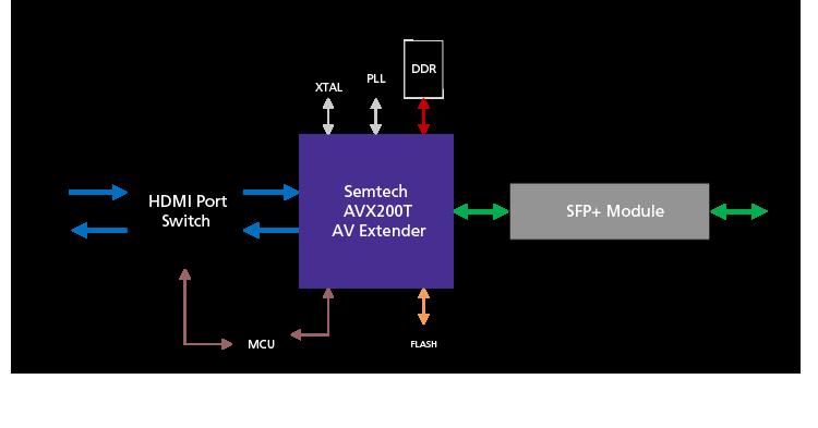 AVX200T-based-Trasceiver-AV-processing-Fiber-AVXlink-750x393px